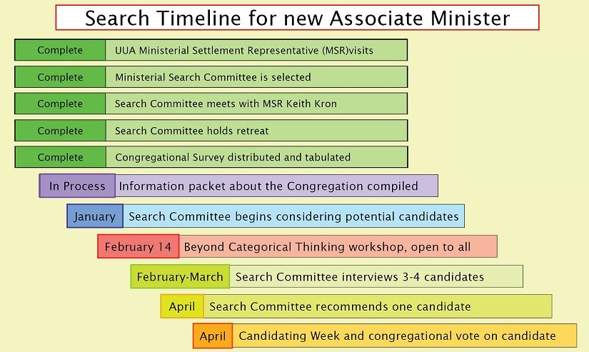 search committee timeline